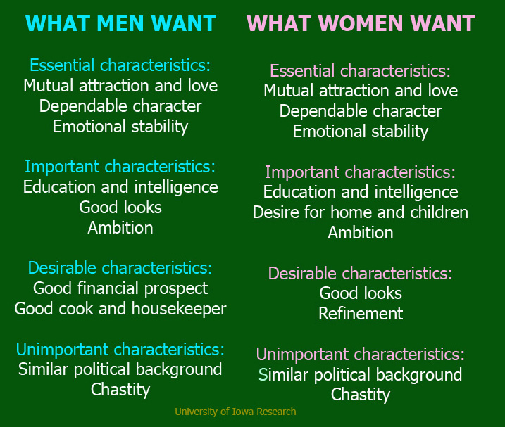 What Guys Want In A Woman